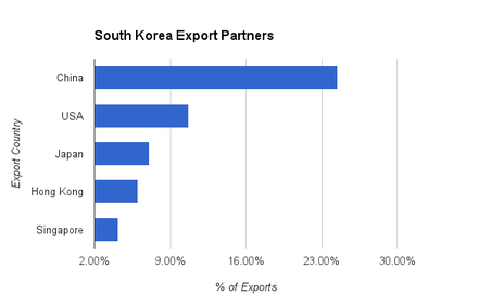 Korea Top Trading Partners
